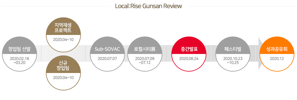 Local:Rise Gunsan Review - 프리캠프(2019.02.13~14, 군산대학교),